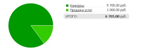 Отчеты