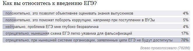 Опрос на сайте mail.ru