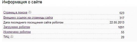 показатели Яндекса