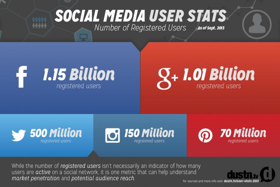 social-media-user-stats-2013