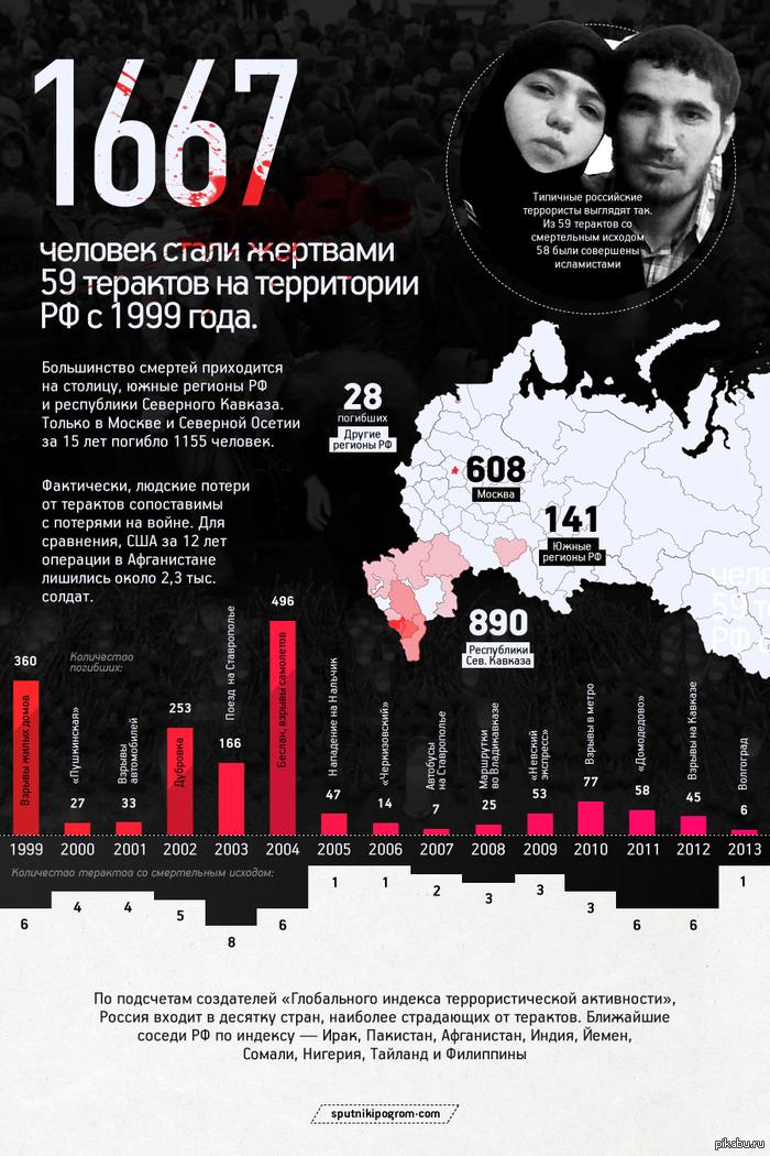 Терроризм инфографика