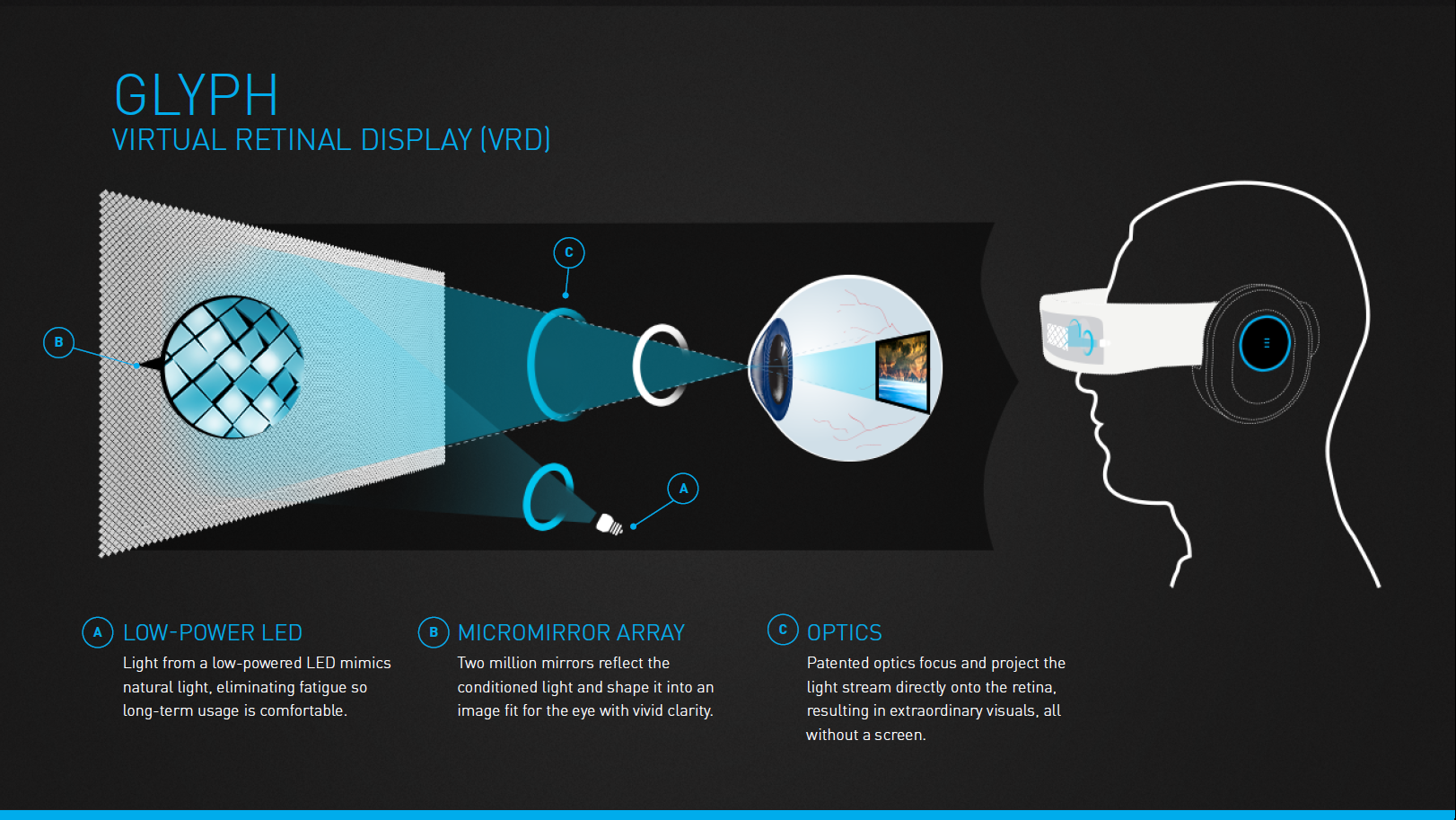 Avegant-Virtual-Retinal-Display-Infographic