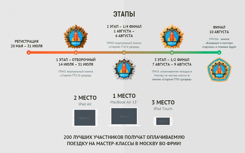 Всероссийская программа бизнес-подготовки студентов